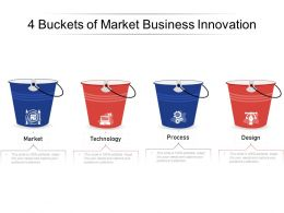 4 Buckets Of Market Business Innovation