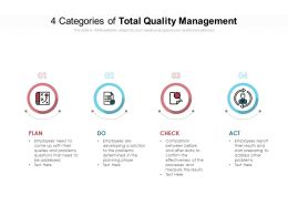 4 Categories Of Total Quality Management