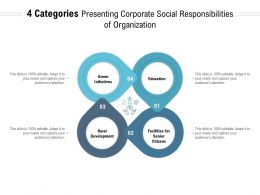 4 Categories Presenting Corporate Social Responsibilities Of Organization