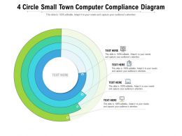 4 Circle Small Town Computer Compliance Diagram