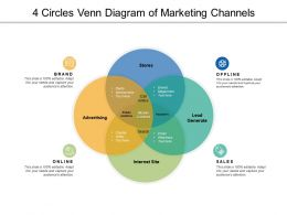 4 Circles Venn Diagram Of Marketing Channels