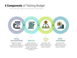 4 Components Of Training Budget