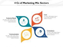 4 Cs Of Marketing Mix Sectors