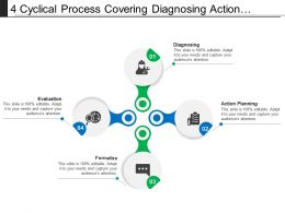 4 Cyclical Process Covering Diagnosing Action Planning Evaluation And Learning