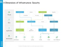 4 Dimensions Of Infrastructure Security At Rest Ppt Powerpoint Presentation Styles Diagrams
