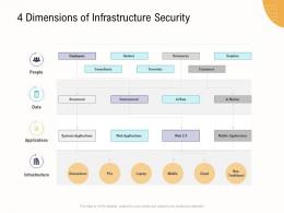 4 Dimensions Of Infrastructure Security Business Operations Analysis Examples Ppt Mockup