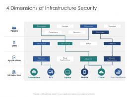4 Dimensions Of Infrastructure Security Infrastructure Engineering Facility Management Ppt Inspiration