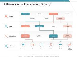 4 Dimensions Of Infrastructure Security Infrastructure Management Services Ppt Diagrams