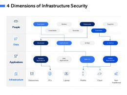 4 Dimensions Of Infrastructure Security M3054 Ppt Powerpoint Presentation Model Example Topics