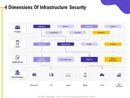 4 Dimensions Of Infrastructure Security Motion Ppt Powerpoint Presentation Styles Icons
