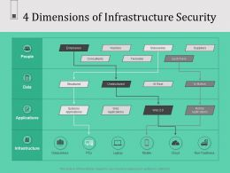 4 Dimensions Of Infrastructure Security Pcs Rest Ppt Powerpoint Presentation Display