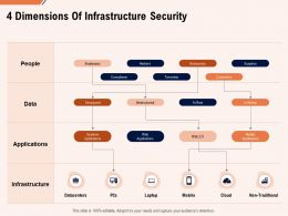 4 Dimensions Of Infrastructure Security Ppt Powerpoint Presentation Icon Introduction