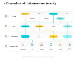4 Dimensions Of Infrastructure Security Ppt Summary Clipart Images