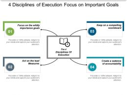 4 Disciplines Of Execution Focus On Important Goals