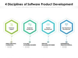4 Disciplines Of Software Product Development