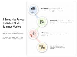 4 Economics Forces That Affect Modern Business Markets