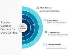 4 Layer Circular Process For Data Mining