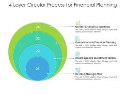 4 Layer Circular Process For Financial Planning