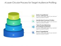4 Layer Circular Process For Target Audience Profiling