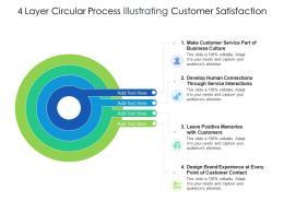 4 Layer Circular Process Illustrating Customer Satisfaction