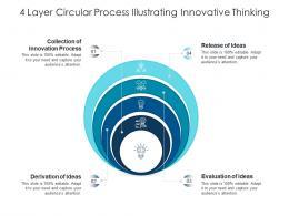 4 Layer Circular Process Illustrating Innovative Thinking