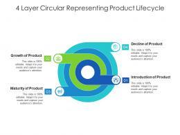 4 Layer Circular Representing Product Lifecycle