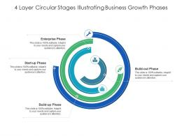 4 Layer Circular Stages Illustrating Business Growth Phases