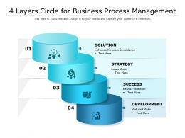 4 Layers Circle For Business Process Management
