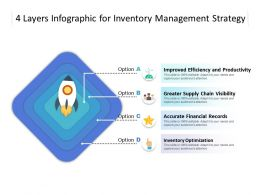 4 Layers Infographic For Inventory Management Strategy