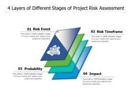 4 Layers Of Different Stages Of Project Risk Assessment