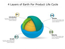 4 Layers Of Earth For Product Life Cycle