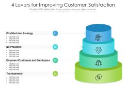 4 Levers For Improving Customer Satisfaction