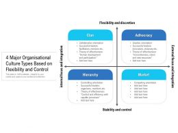 4 Major Organisational Culture Types Based On Flexibility And Control