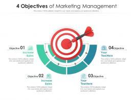 4 Objectives Of Marketing Management