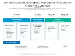 4 Phase Brand Advertising And Management Process For Attracting Customers