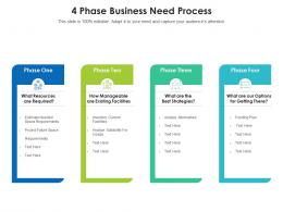 4 Phase Business Need Process