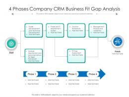 4 Phases Company CRM Business Fit Gap Analysis