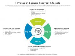 4 Phases Of Business Recovery Lifecycle