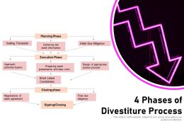 4 Phases Of Divestiture Process