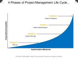 4 Phases Of Project Management Life Cycle Included Planning Implementation And Project Completion