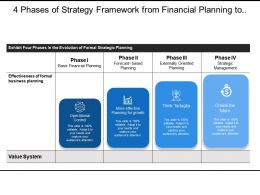 4 Phases Of Strategy Framework From Financial Planning To Management