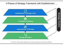 4 Phases Of Strategy Framework With Establishment Formulation And Implementation