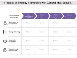 4 Phases Of Strategy Framework With General Idea Sustain Action And Impact