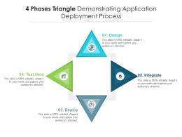 4 Phases Triangle Demonstrating Application Deployment Process