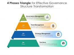 4 Phases Triangle For Effective Governance Structure Transformation