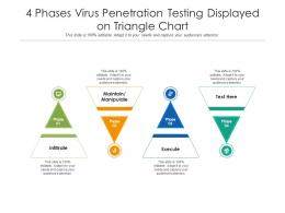 4 Phases Virus Penetration Testing Displayed On Triangle Chart
