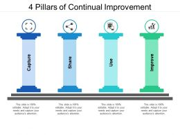 4 Pillars Of Continual Improvement