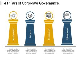 4 Pillars Of Corporate Governance