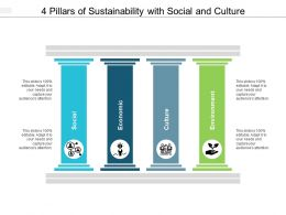 4 Pillars Of Sustainability With Social And Culture