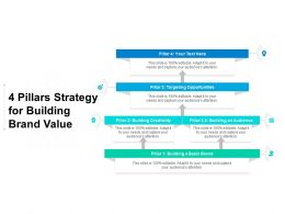 4 Pillars Strategy For Building Brand Value